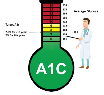 Understanding A1c T1d Toolkit