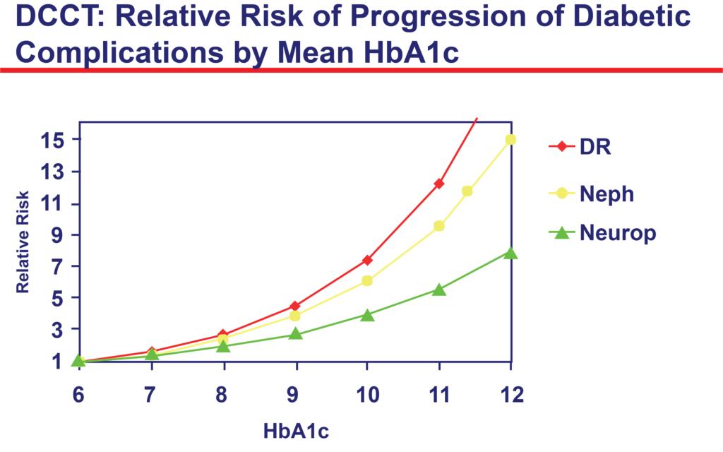 Diabetes Complications – T1D Toolkit